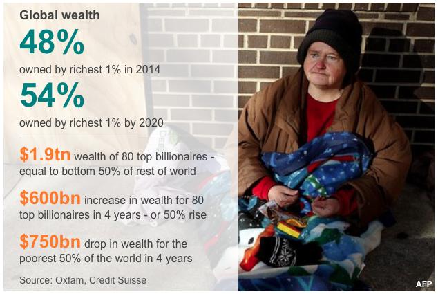 Ungleichheit weltweit