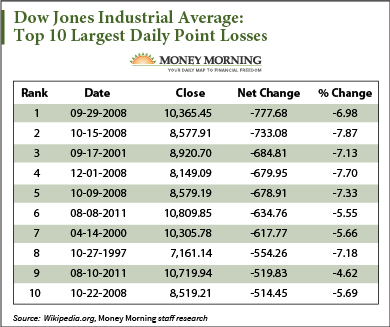 stock-market-crash-dow-history