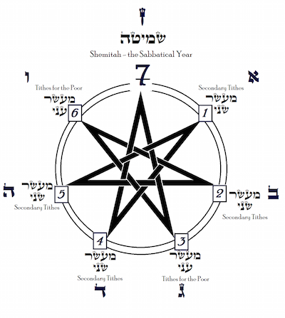 Shemitah-Cycle-Graphic
