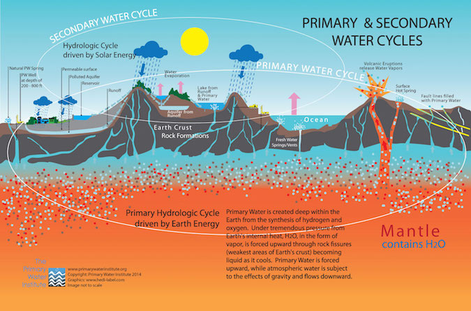 The_Water_Cycles_lg