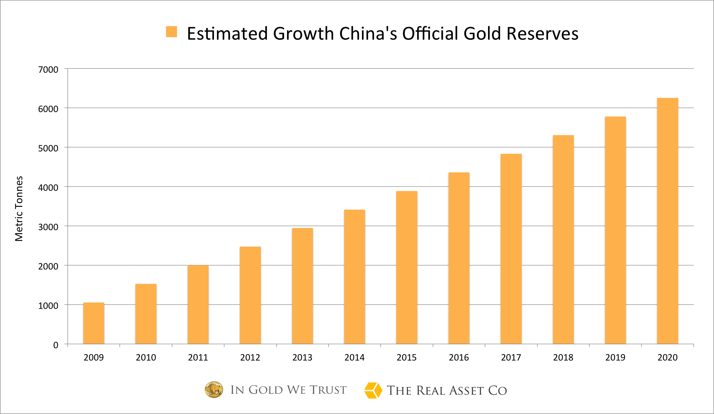Est-China-gold-reserves-1