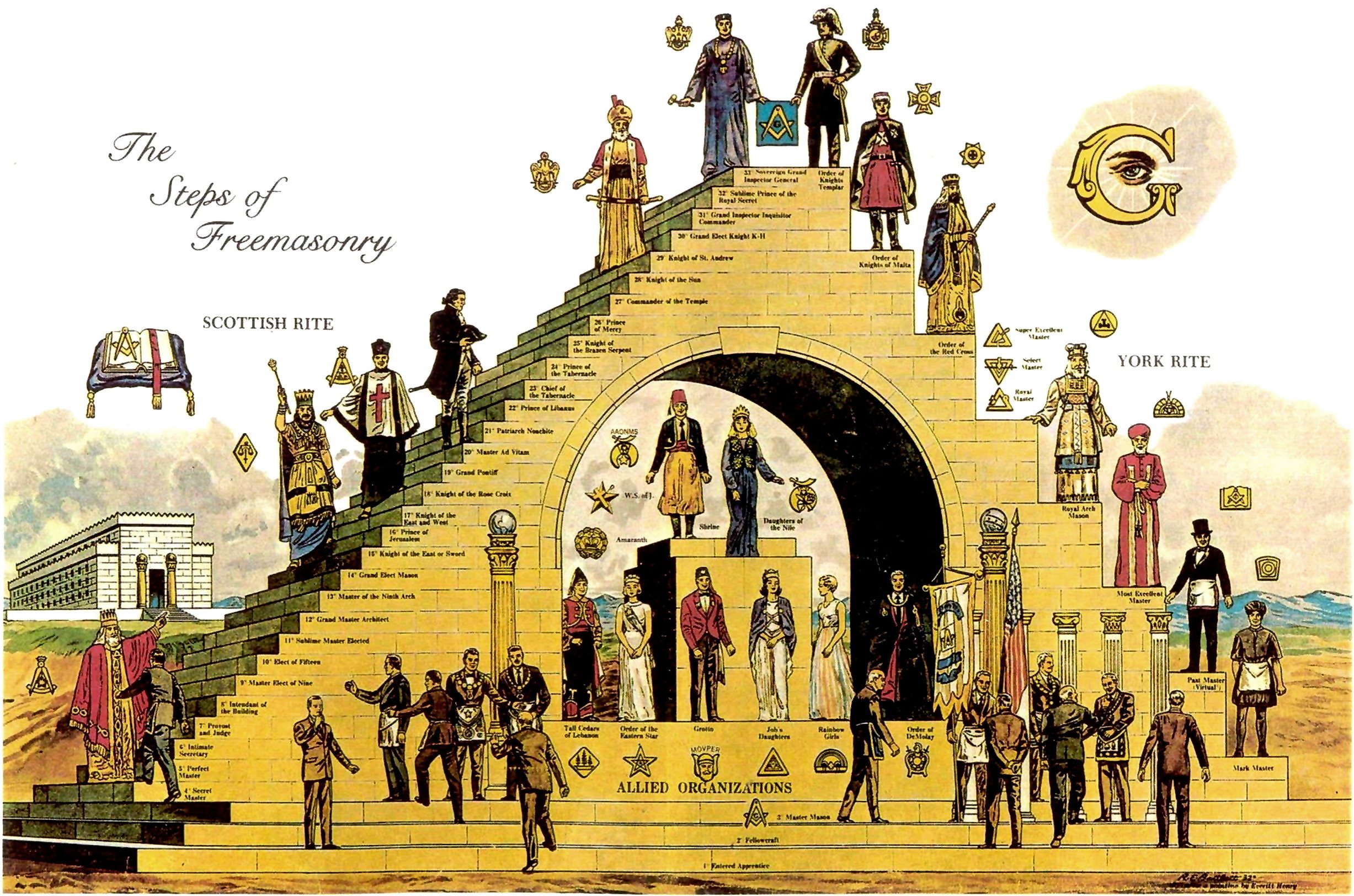 Illuminism, Freemasonry and the Great White Brotherhood The-Steps-of-Freemasonry