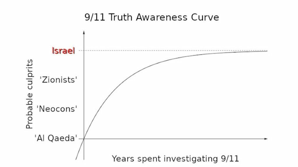 The Real 9/11 Perps Outed—Yes, it's all the usual suspects!